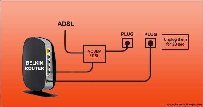belkin router ckt